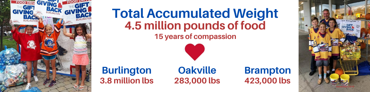 GOGB - Total Accumulated Weight